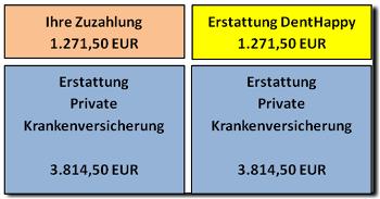 denthappy-gesetzlich-und-privat