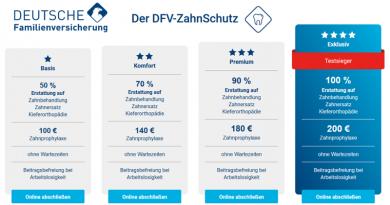 Dreifacher TESTSIEGER: DFV-ZahnSchutz